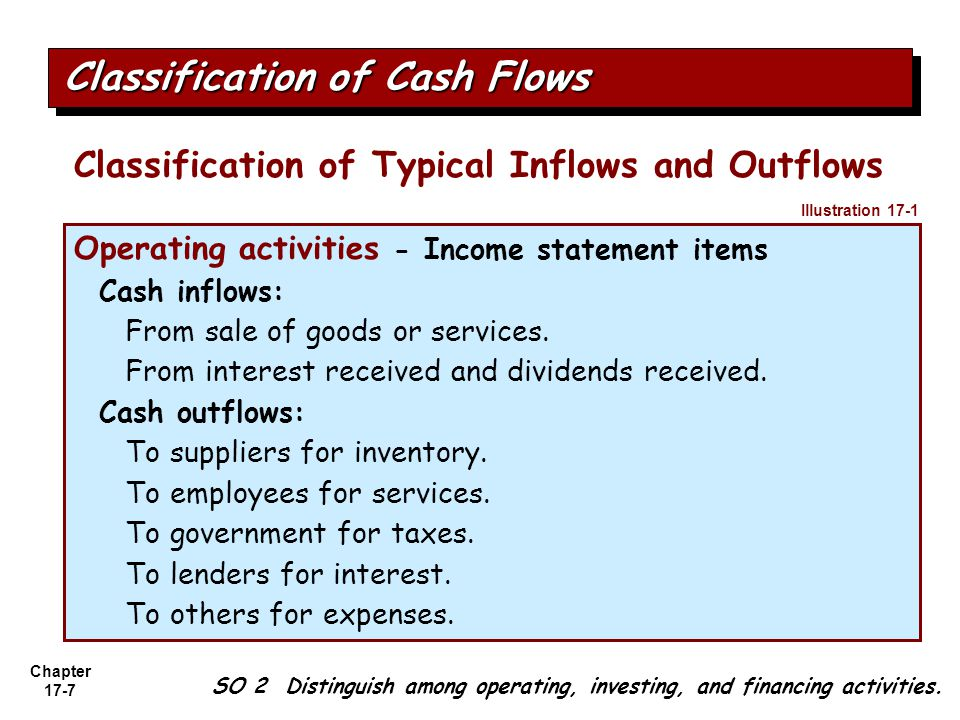 Classification of Cash Flows