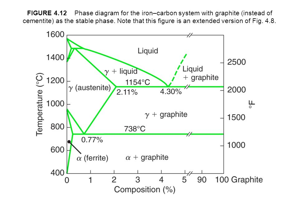 figure 4 12 phase diagram for the iron–carbon system with graphite (instead  of cementite