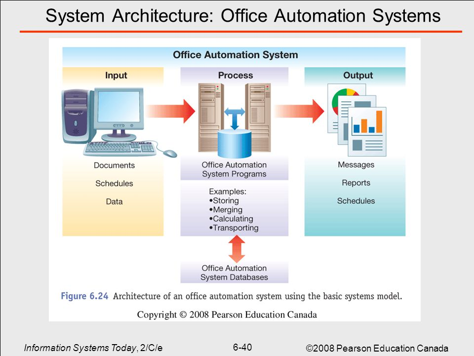 office automation system example