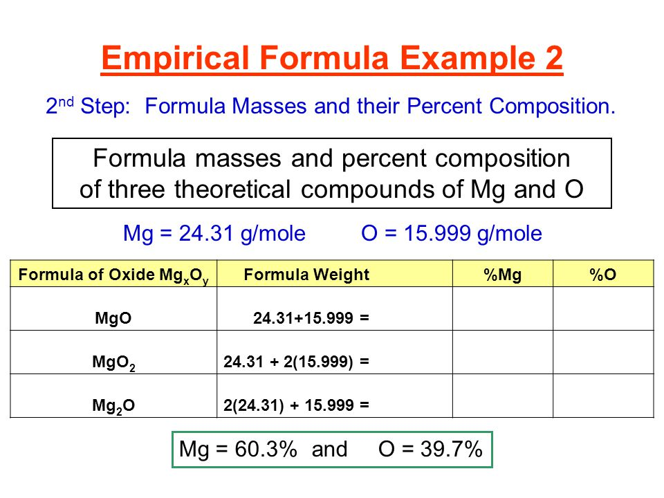 magnesium oxide percent composition and empirical formula lab