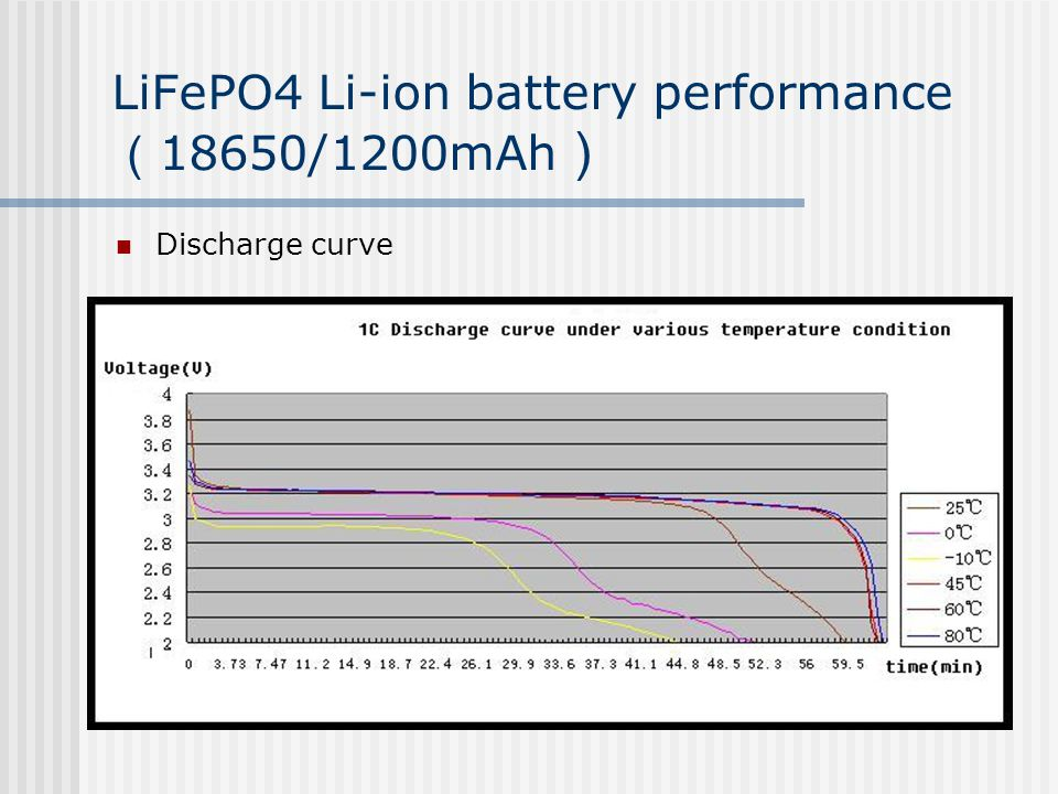 LiFePO4 Li-ion battery—— New pattern、Safe、EV power Li-ion