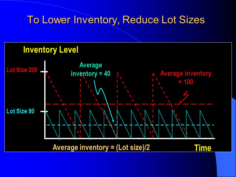 To Lower Inventory, Reduce Lot Sizes