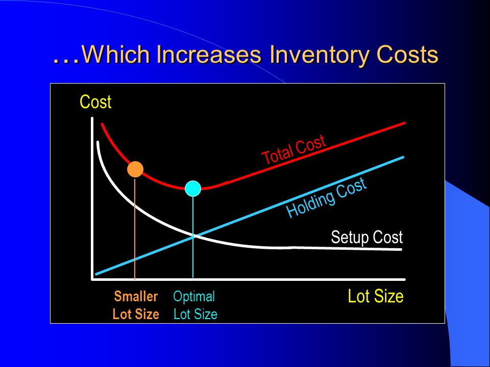 …Which Increases Inventory Costs