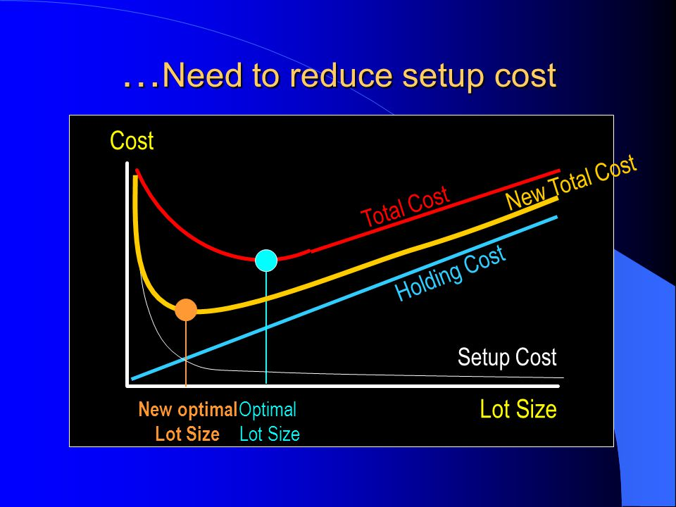 …Need to reduce setup cost