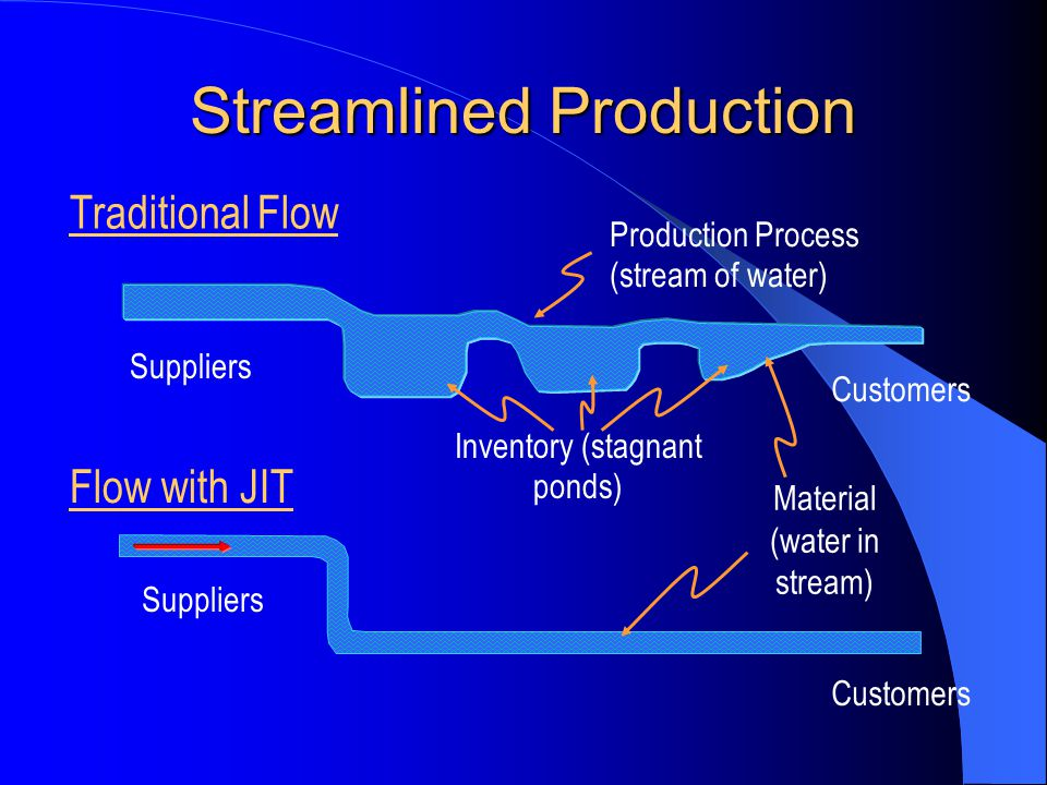 Streamlined Production