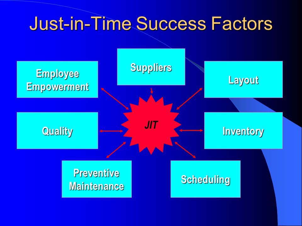 Just-in-Time Success Factors