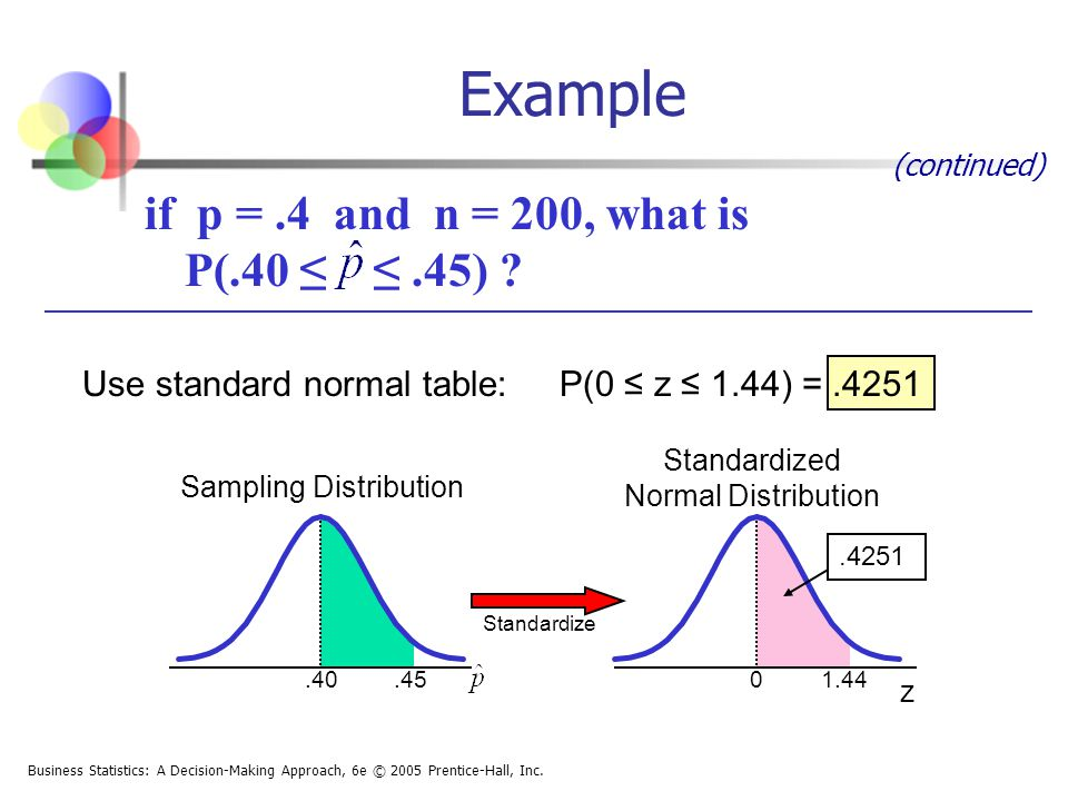 Standardized Normal Distribution