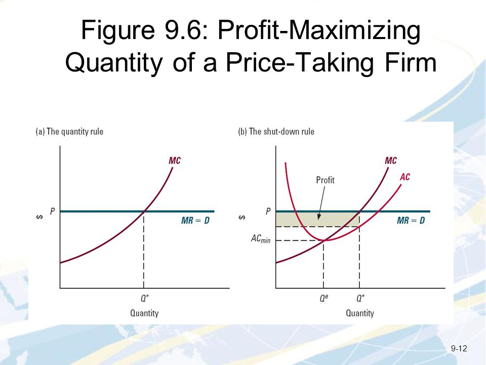 Figure 9.6: Profit-Maximizing Quantity of a Price-Taking Firm