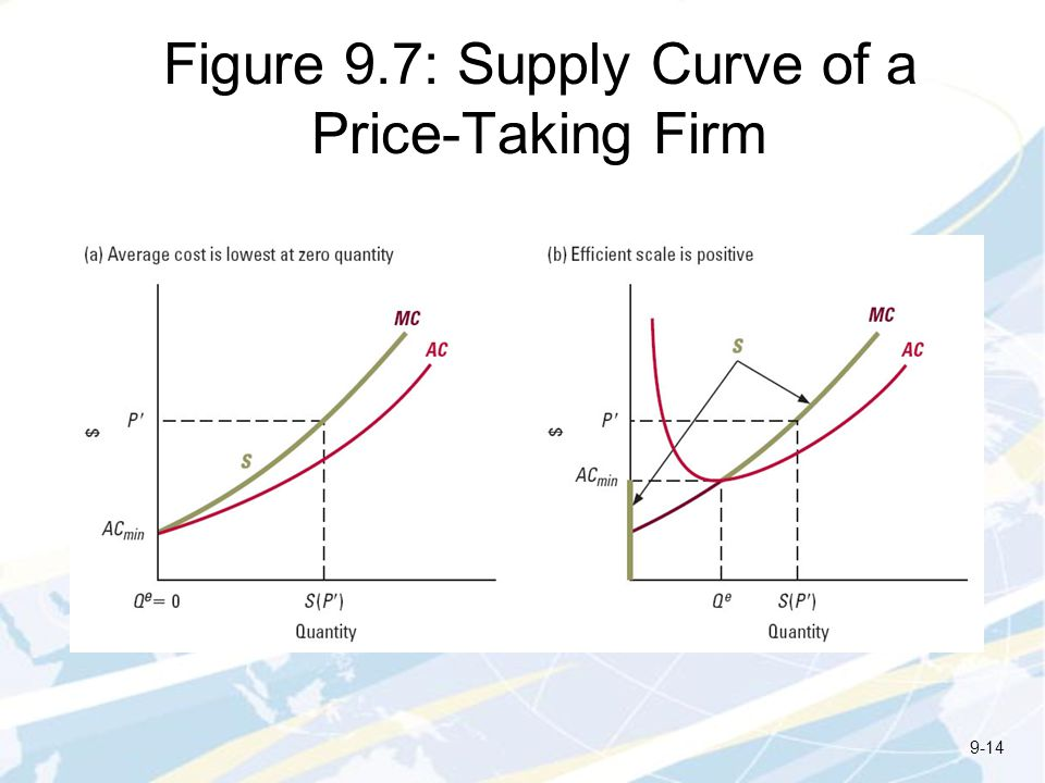 Figure 9.7: Supply Curve of a Price-Taking Firm