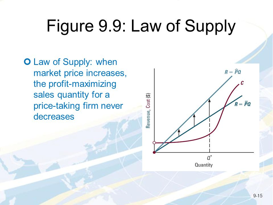 Figure 9.9: Law of Supply Law of Supply: when market price increases, the profit-maximizing sales quantity for a price-taking firm never decreases.