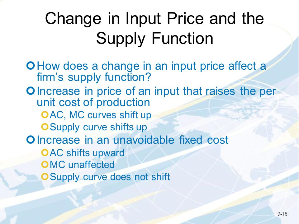 Change in Input Price and the Supply Function