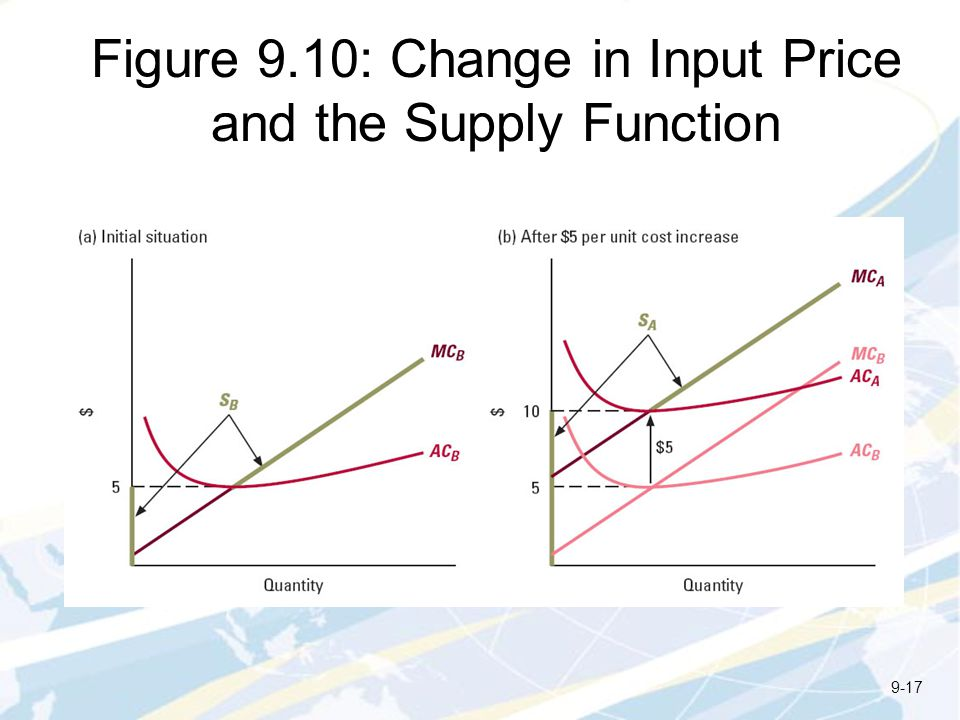 Figure 9.10: Change in Input Price and the Supply Function