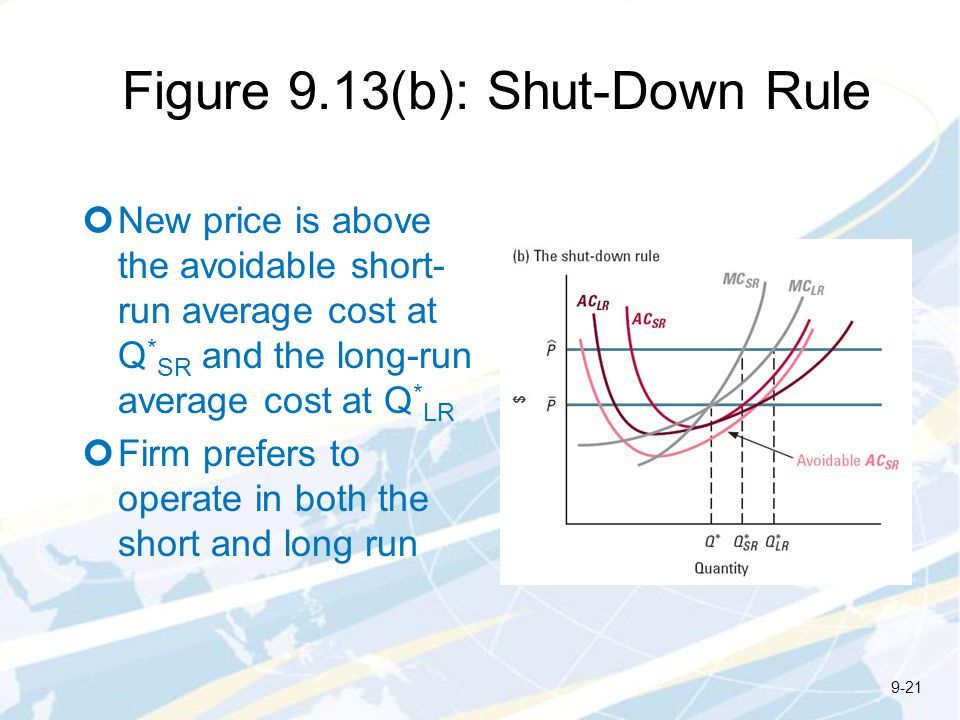 Figure 9.13(b): Shut-Down Rule