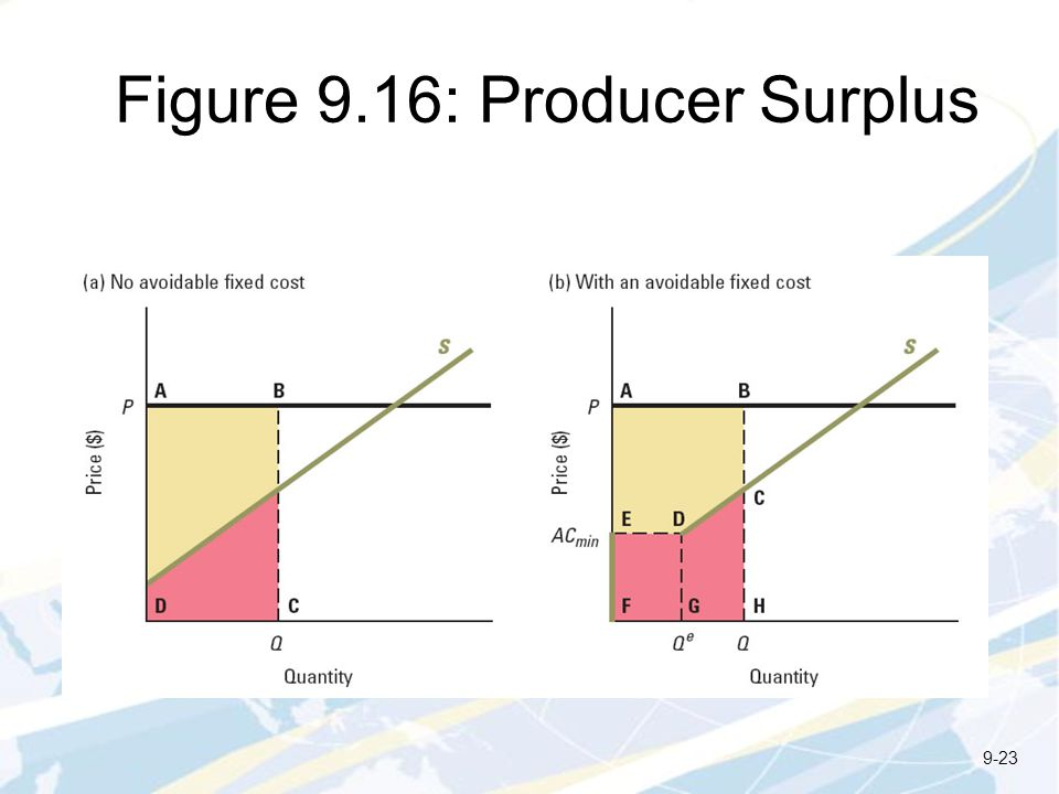 Figure 9.16: Producer Surplus