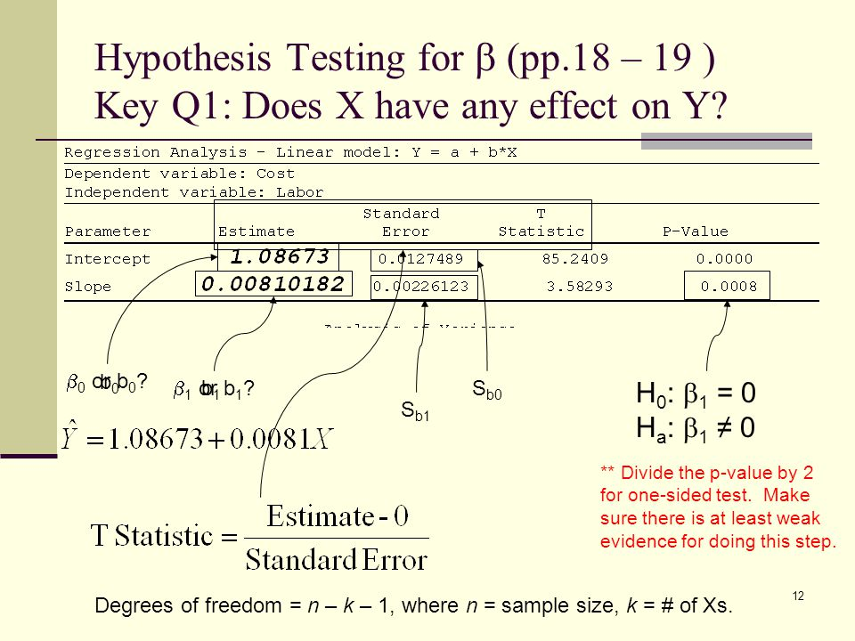 Hypothesis Testing for b (pp