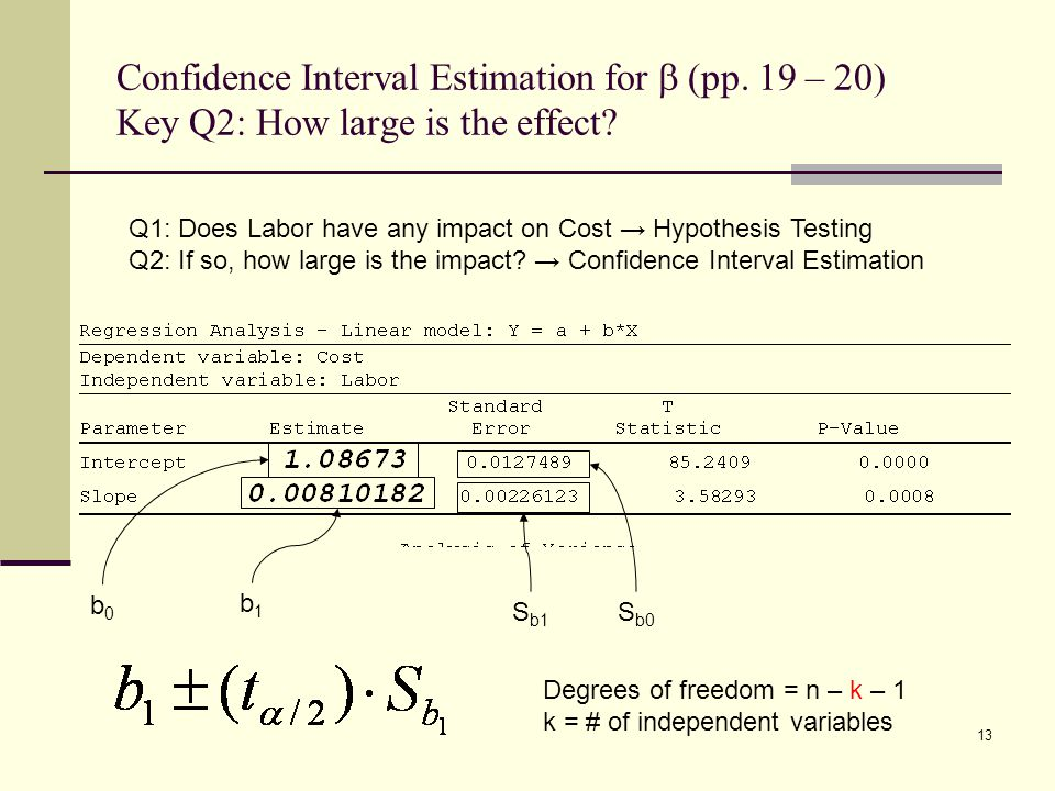 Confidence Interval Estimation for b (pp
