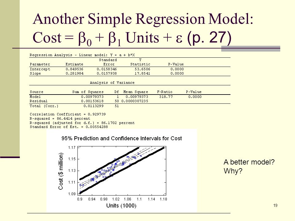 Another Simple Regression Model: Cost = b0 + b1 Units + e (p. 27)