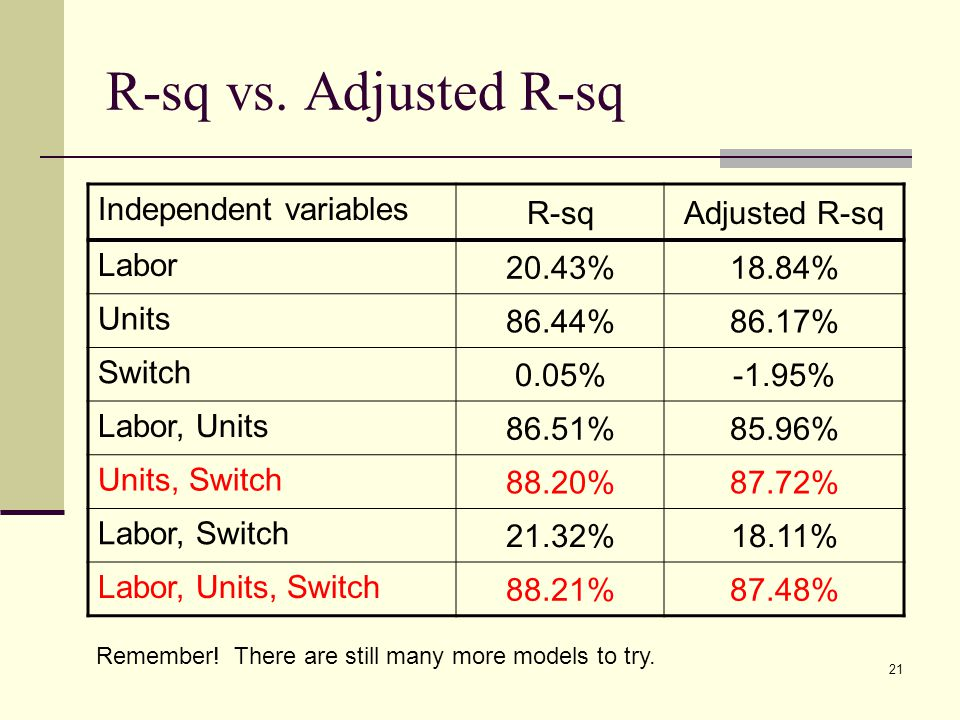 R-sq vs. Adjusted R-sq Independent variables R-sq Adjusted R-sq Labor