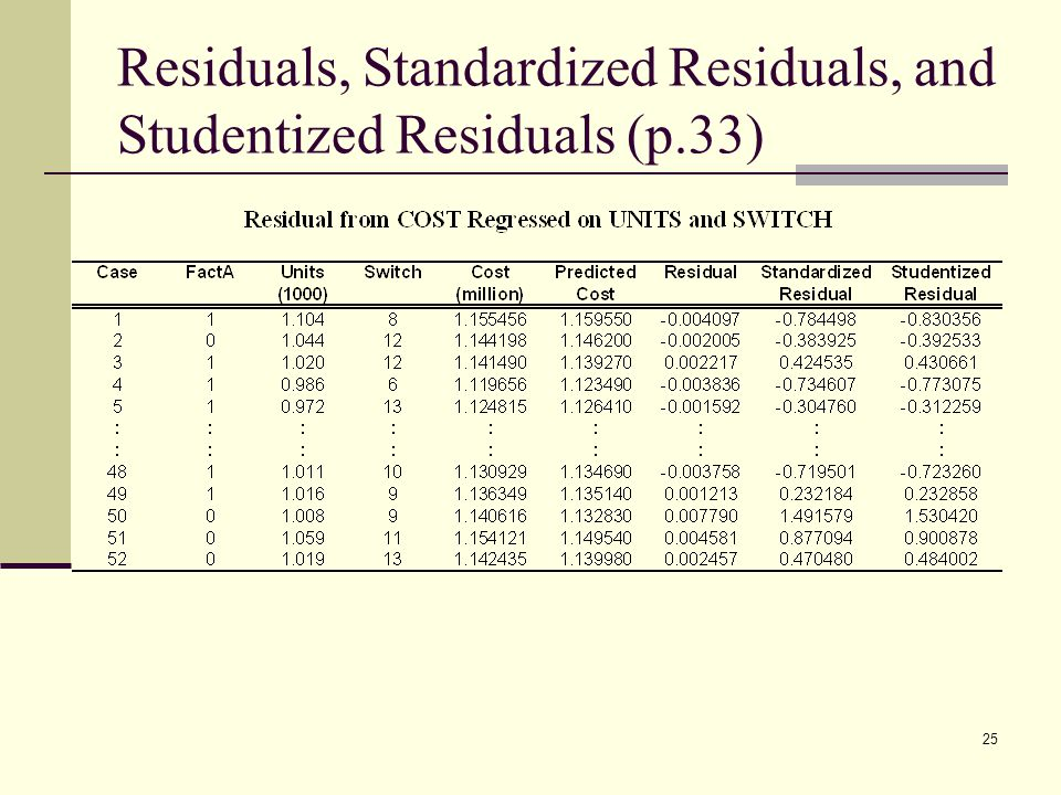 Residuals, Standardized Residuals, and Studentized Residuals (p.33)