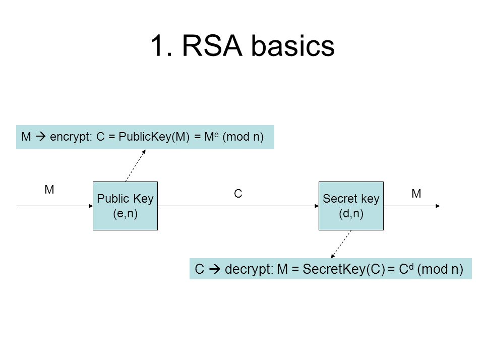 1  RSA basics 2  Key generation 3  What it would take to