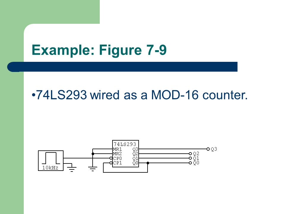 Example: Figure LS293 wired as a MOD-16 counter.