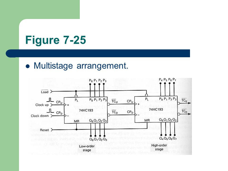 Figure 7-25 Multistage arrangement.