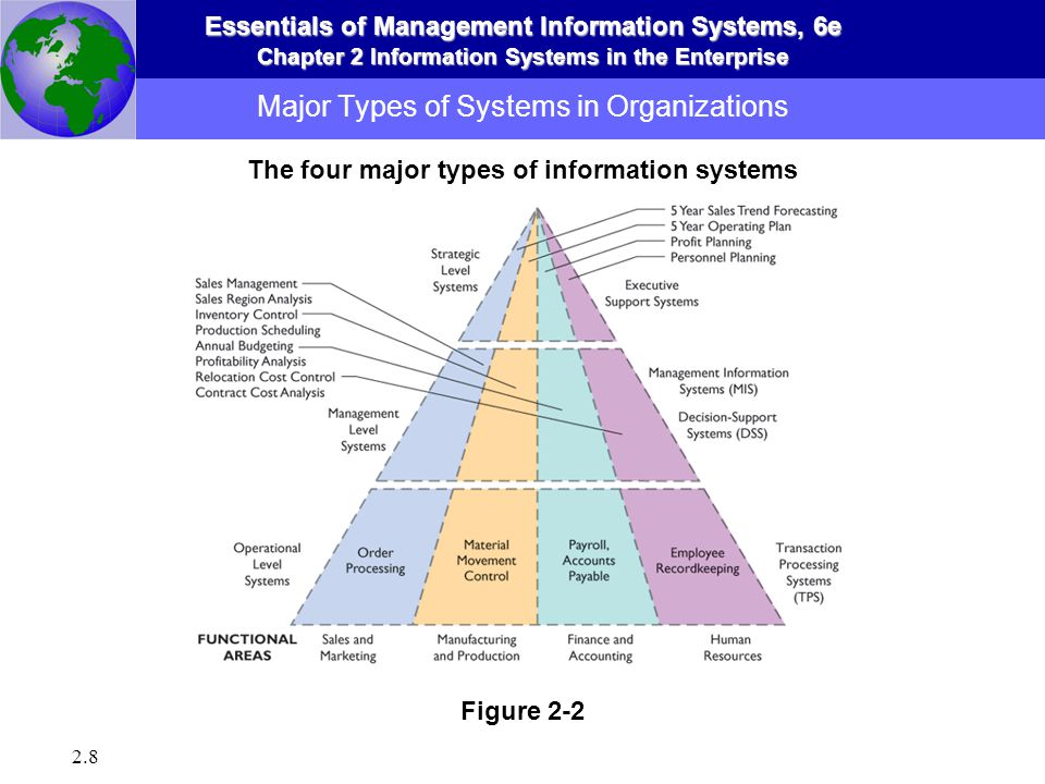Information Systems In The Enterprise Ppt Video Online