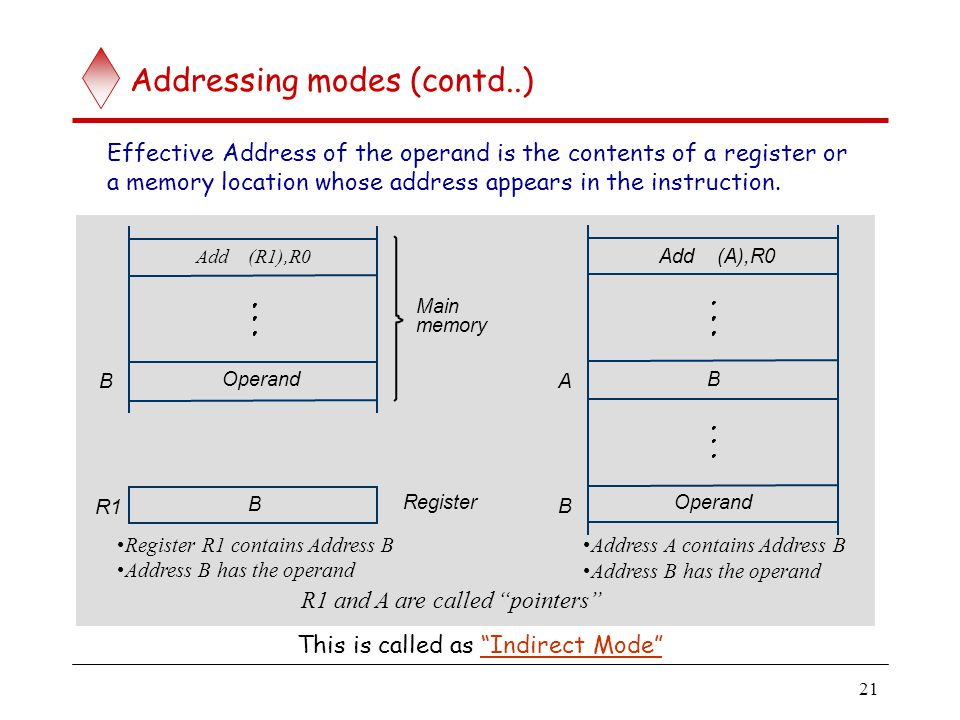 Addressing modes (contd..)