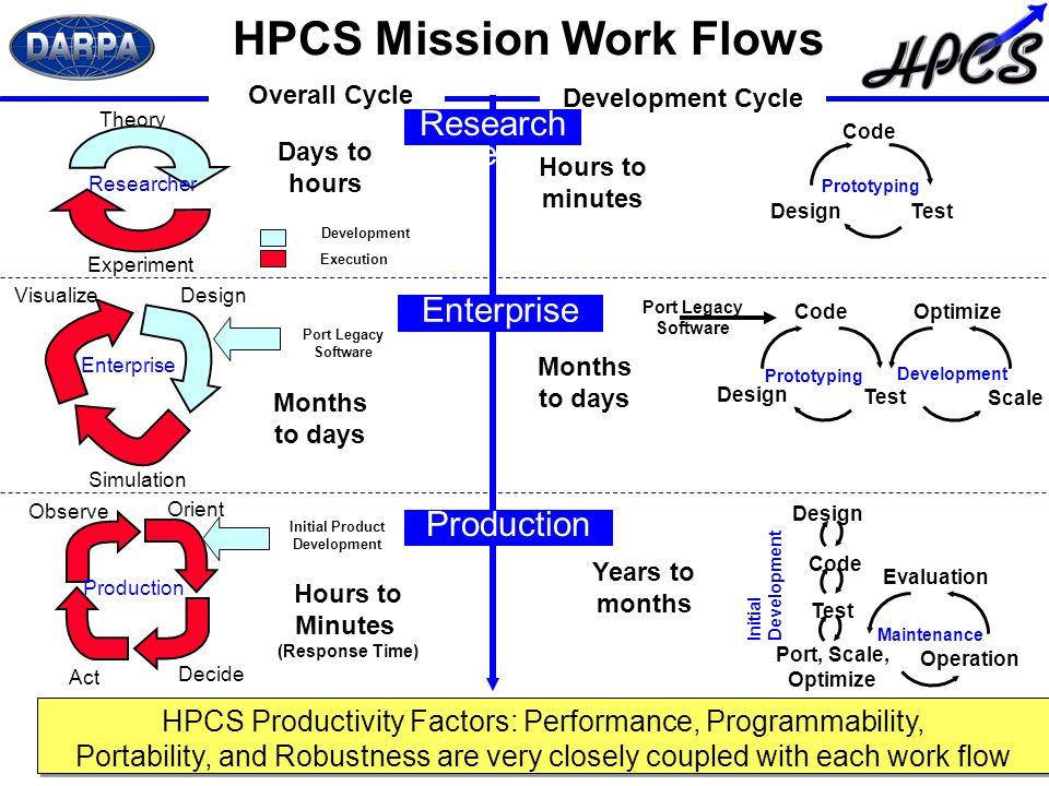 Hackystat and the DARPA High Productivity Computing ...