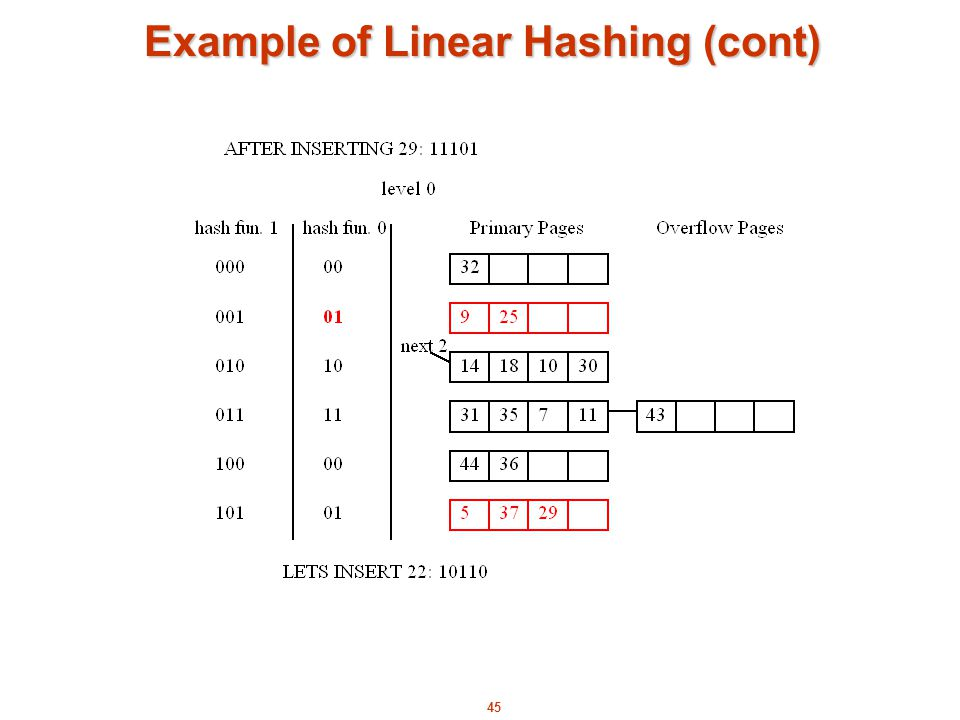 Data structures chapter 8: hashing 8-1. Performance comparison of.