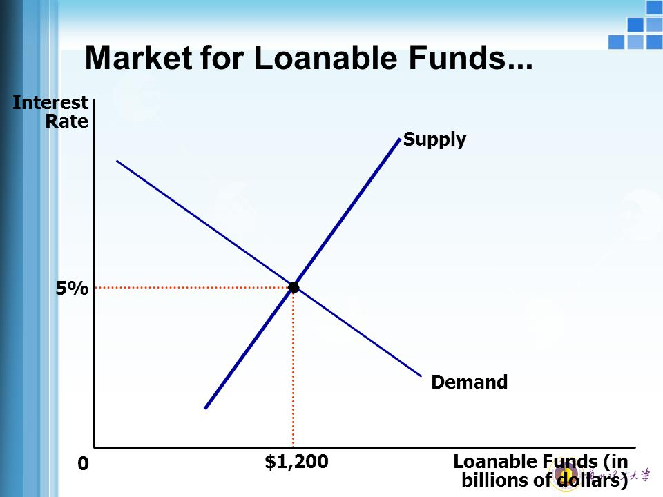 Market for Loanable Funds...