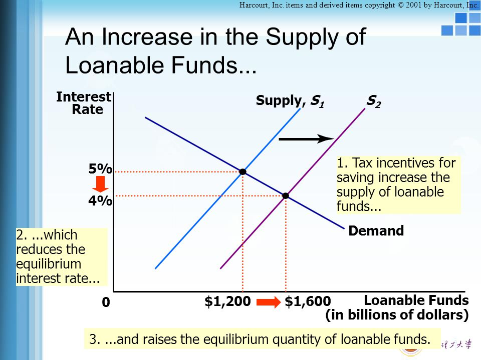 An Increase in the Supply of Loanable Funds...