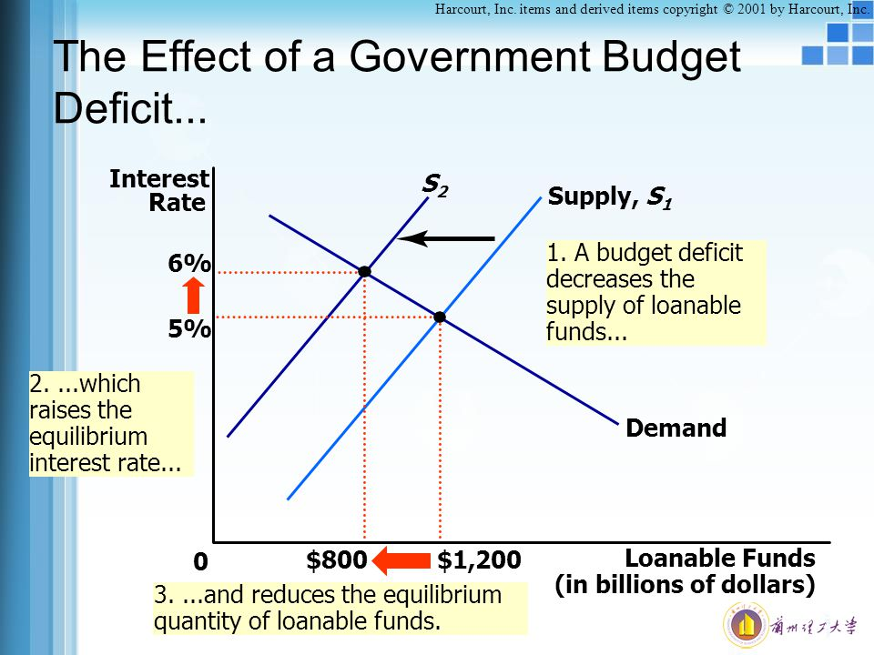 The Effect of a Government Budget Deficit...