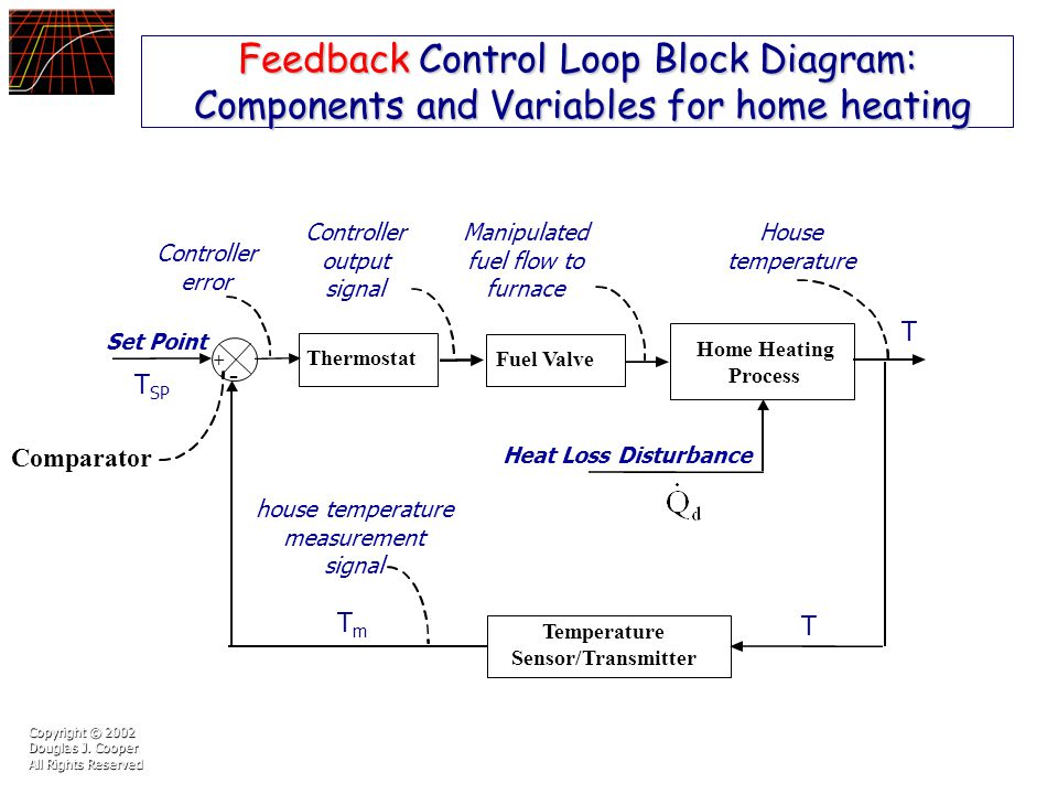 Practical process control using control station ppt download feedback control loop block diagram components and variables for home heating ccuart Images
