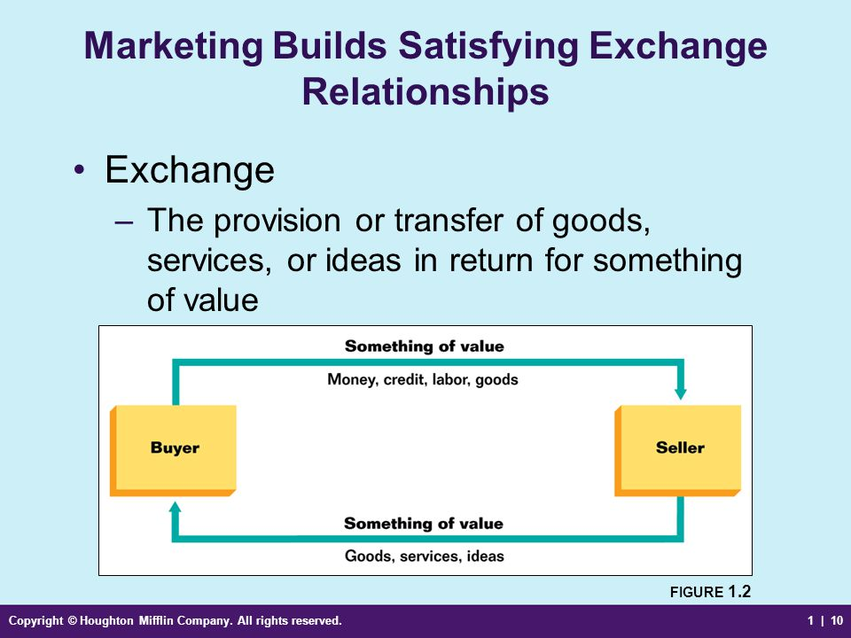 Marketing Builds Satisfying Exchange Relationships