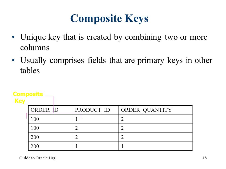 Composite Keys Unique key that is created by combining two or more columns. Usually comprises fields that are primary keys in other tables.