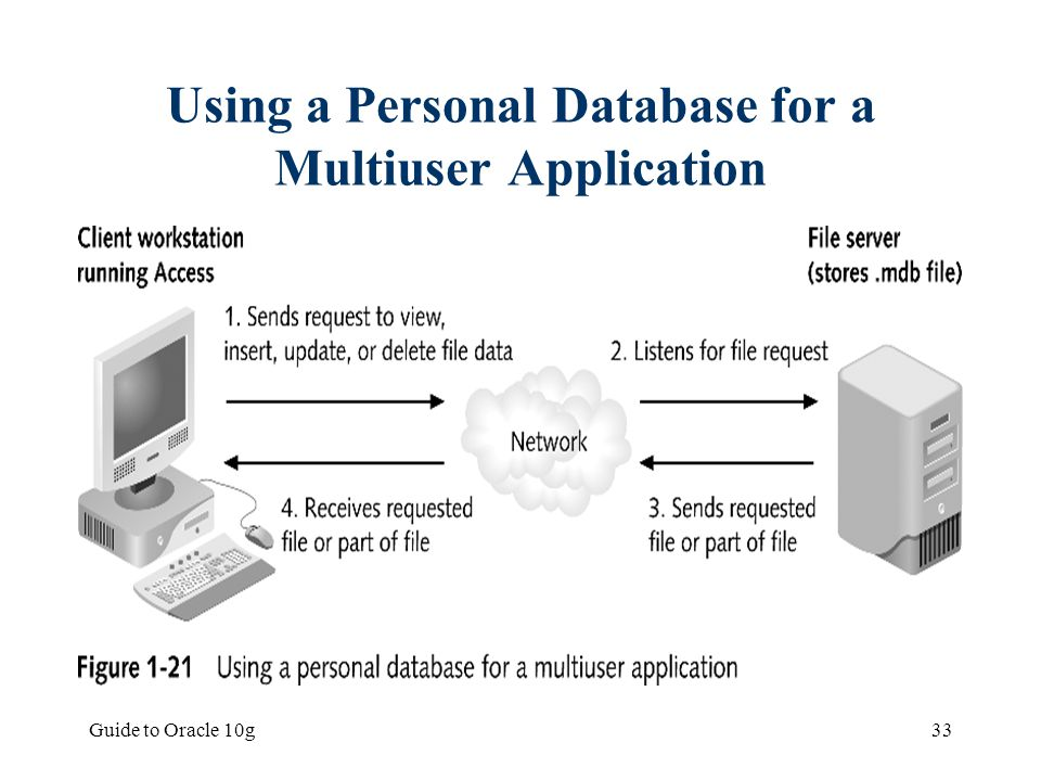 Using a Personal Database for a Multiuser Application
