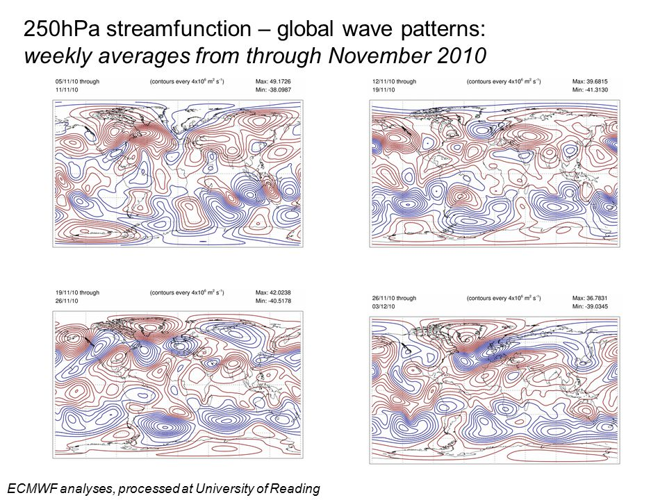 250hPa streamfunction – global wave patterns: