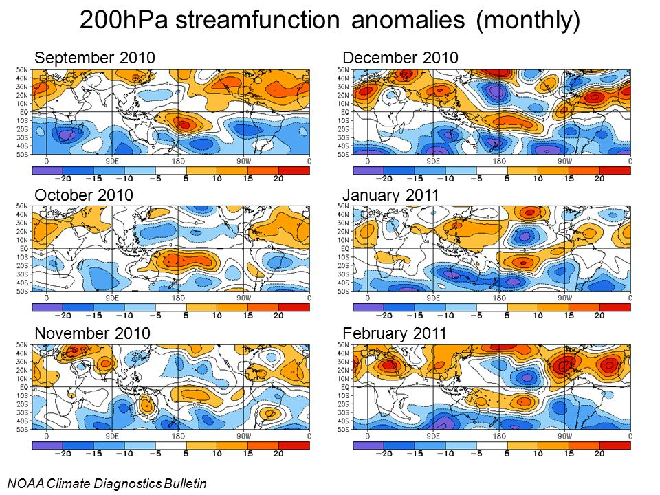 200hPa streamfunction anomalies (monthly)