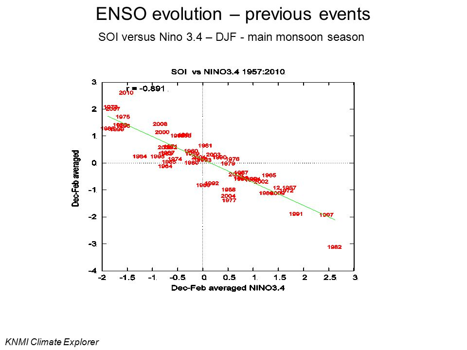 ENSO evolution – previous events