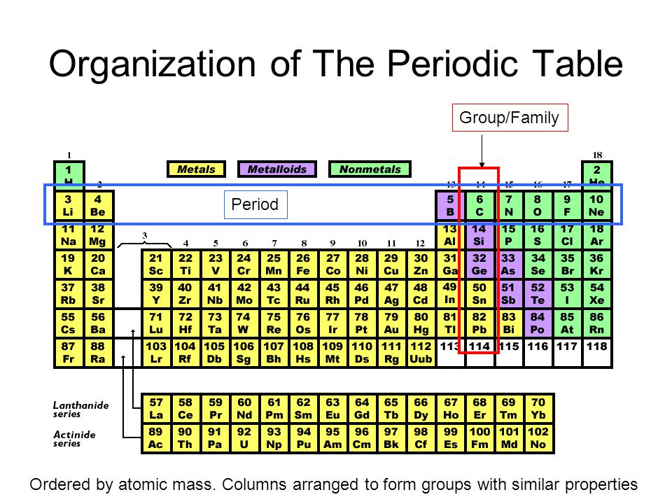 Organization of the periodic table ppt video online download organization of the periodic table urtaz Gallery
