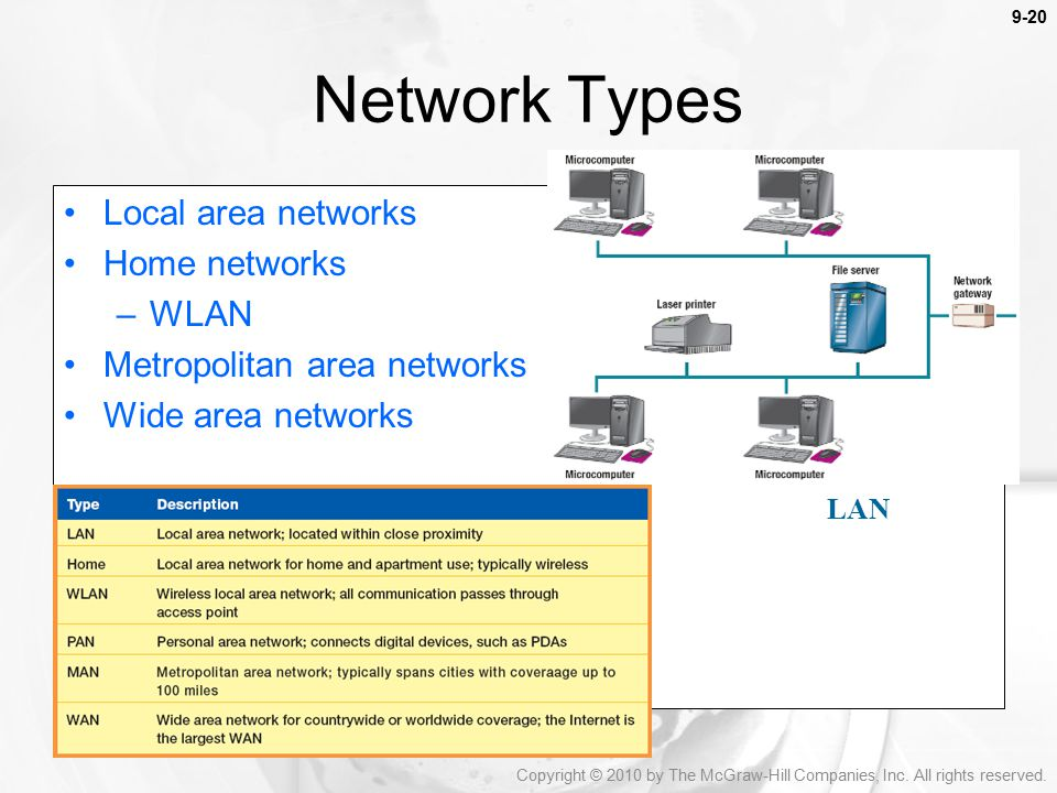 Network Types Local area networks Home networks WLAN