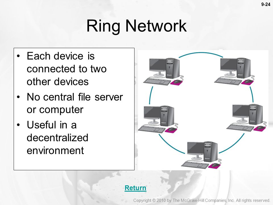 Ring Network Each device is connected to two other devices