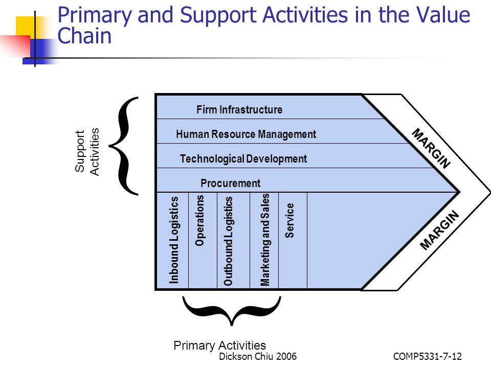 Primary and Support Activities in the Value Chain