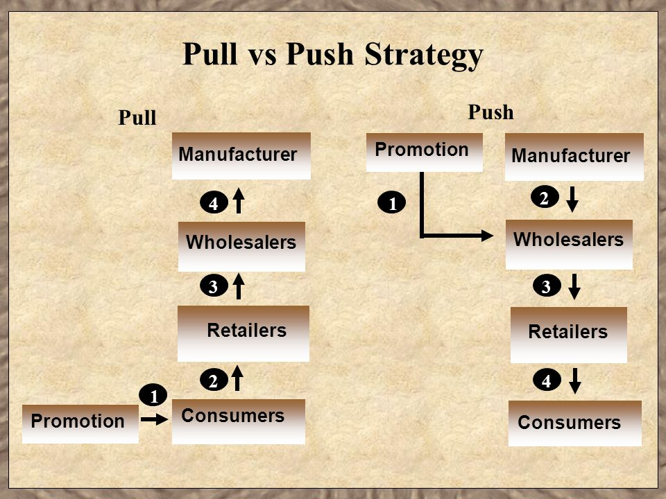 Pull vs Push Strategy Push Pull Promotion Manufacturer Manufacturer 2