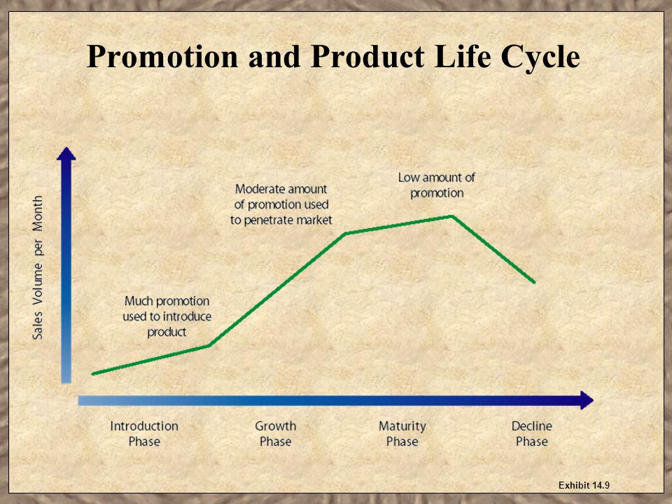 Promotion and Product Life Cycle
