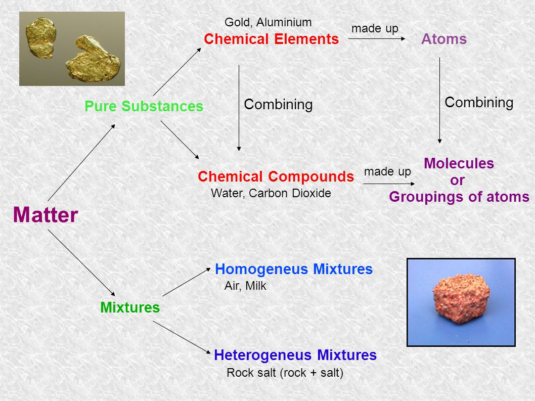 Matter Chemical Elements Atoms Combining Combining Pure Substances