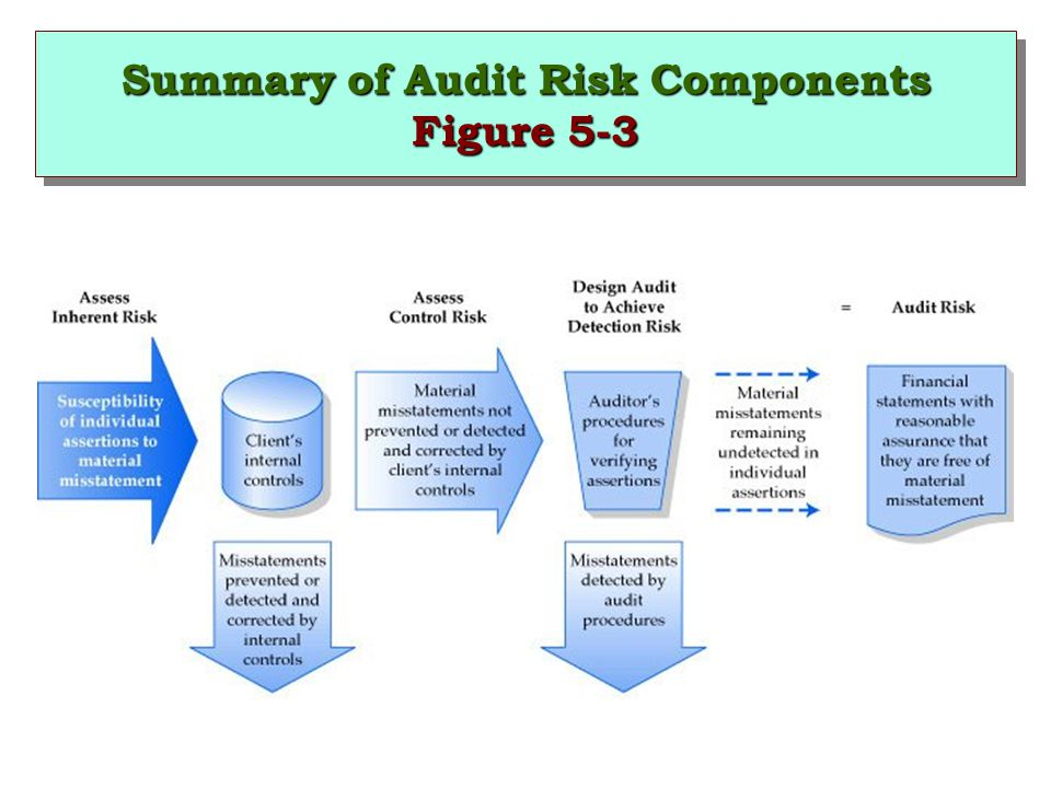 Summary of Audit Risk Components Figure 5-3