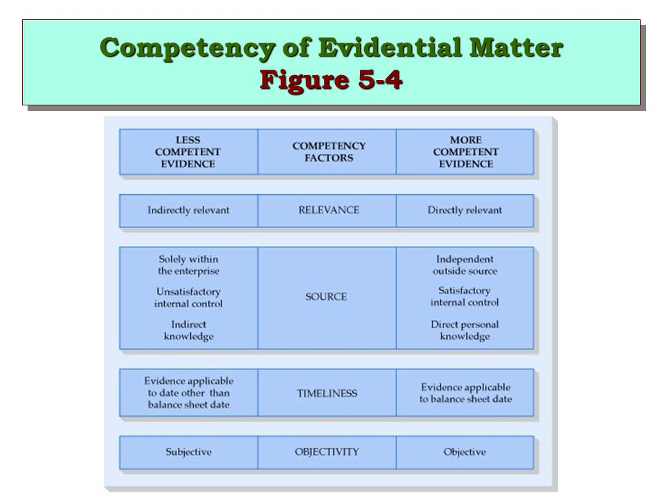 Competency of Evidential Matter Figure 5-4