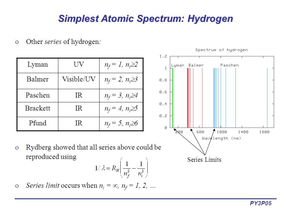 simplest atomic spectrum: hydrogen